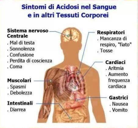 acidosi